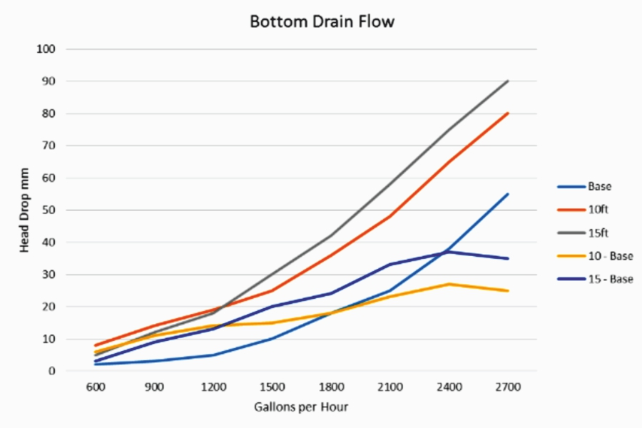 Bottom Drain Flow